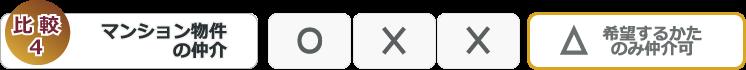 FPサービス比較表4マンション物件の仲介