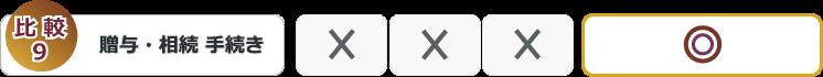 FPサービス比較表9贈与相続手続き