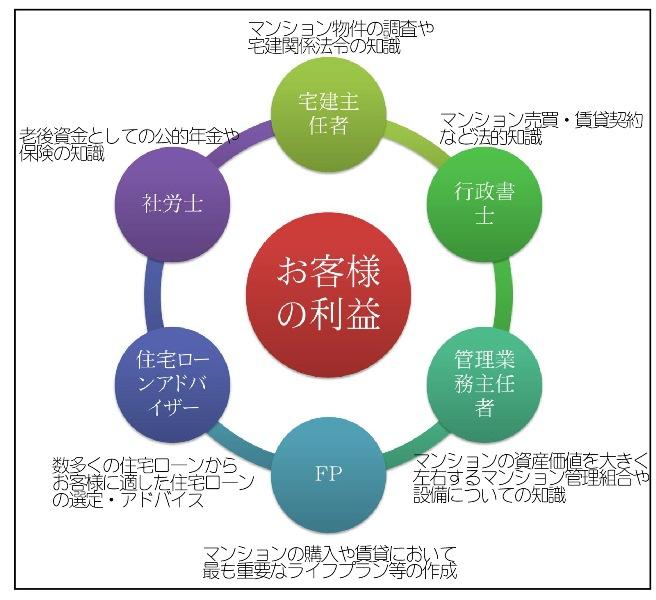東京マンション情報FP相談サービスが提供する利益